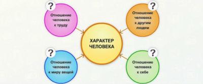 Личностные характеристики2